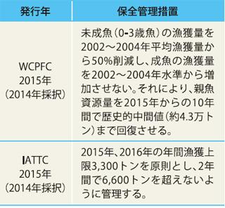 表1 WCPFCにおける保全管理措置の推移