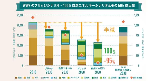 『脱炭素社会に向けた長期シナリオ2017 ~パリ協定時代の2050年日本社会像~』を発表